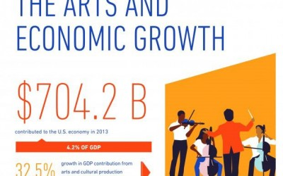 New Study Shows Arts and Cultural Production Contributed $704.2 Billion to the U.S. Economy in 2013